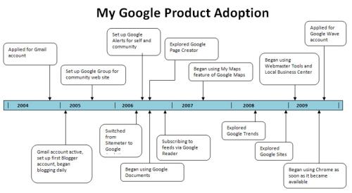 My Google Product Adoption
