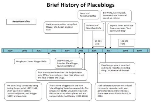Placeblog Timeline